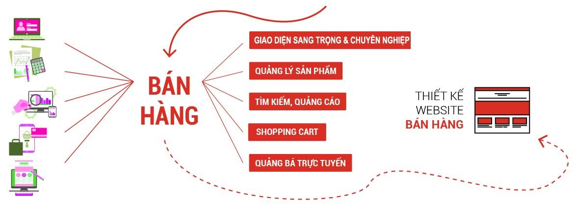 Thiết kế website quảng cáo bán hàng uy tín